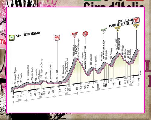 ! Giro de Italia ! GiroEtapa15