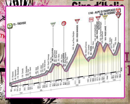 ! Giro de Italia ! GiroEtapa19