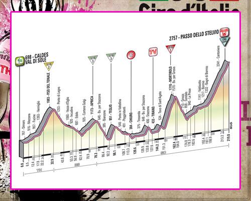 ! Giro de Italia ! GiroEtapa20