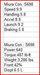 RetPetty's 2006 Lamborghini Miura Concept Review Stock
