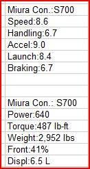 RetPetty's 2006 Lamborghini Miura Concept Review Tuned