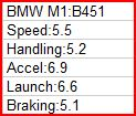 BMW M1 Review(Also Top 10 cars of all times revealed) StockStats