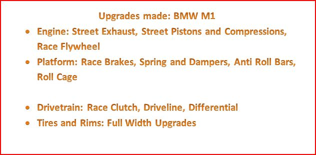 BMW M1 Review(Also Top 10 cars of all times revealed) Upgrades
