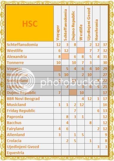 """HSC 117   """"...volim te..."""" >rezultati; 19.00< - Page 2 6horehronia"""