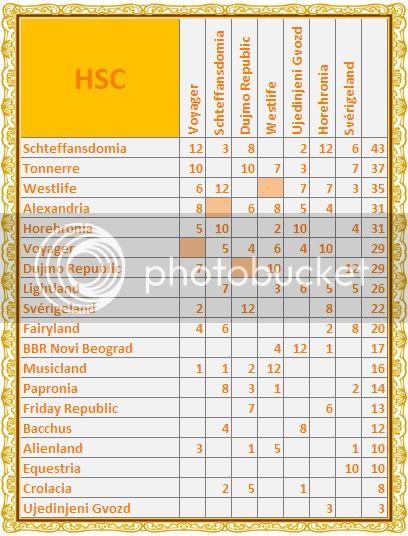 "HSC 117   ""...volim te..."" >rezultati; 19.00< - Page 2 7sverigeland"