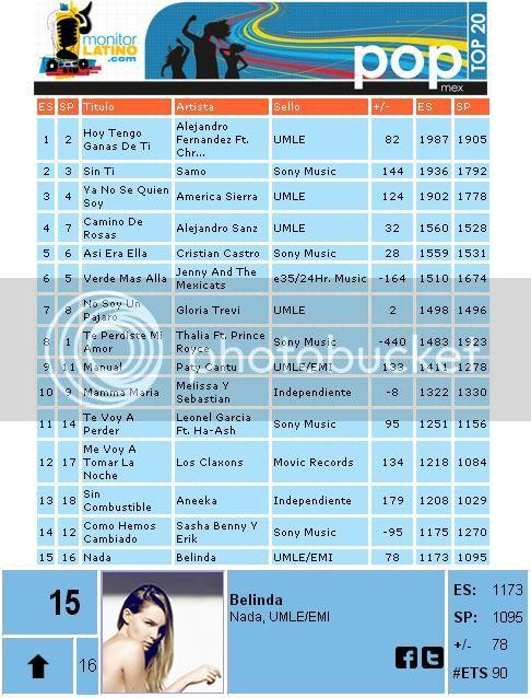 Charts/Ventas >> Nada (#19 Mx) - Página 2 Nadatop15