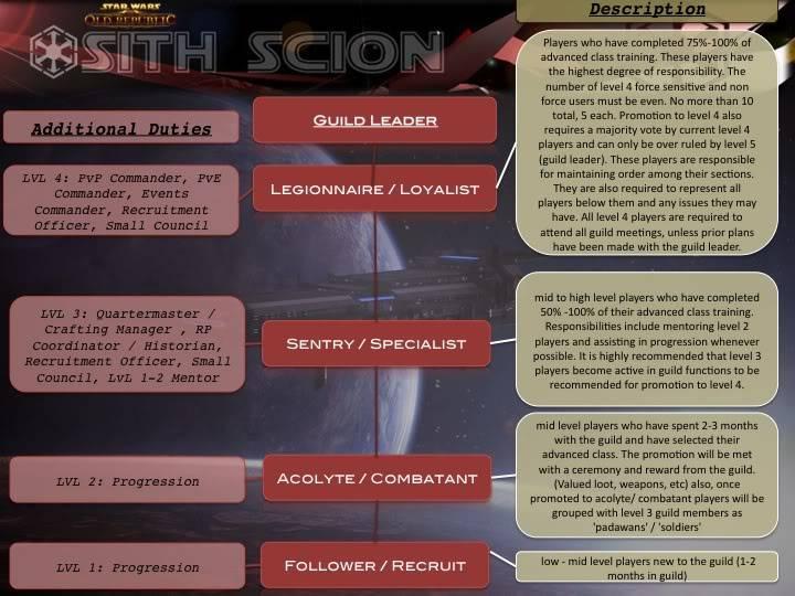 Basic Guild Structure / Ranking System / Promotion Basics Slide1-1