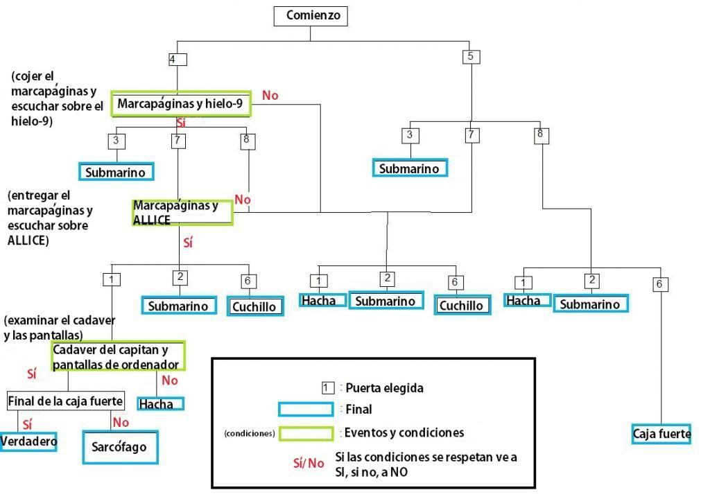 Guia gráfica de los diferentes finales 9999hours9people9doors_zpsa3bac5cb