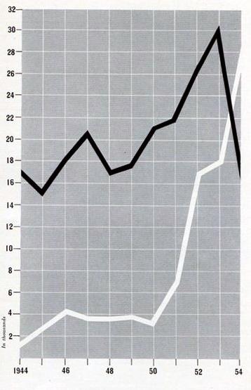 1951, chronomètre & chronomètre Chronometer_curves