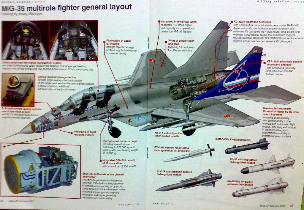 Mig 35 fulcrum Mig-35Lay-out