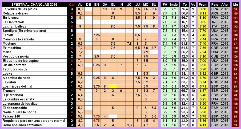 Cuadro de votos, actualizado Chanclas_166