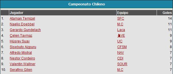 Campeonato Nacional Goleadores