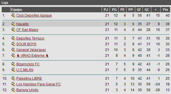 Campeonato Nacional Posicin21
