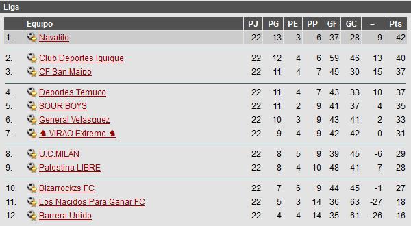 Campeonato Nacional Posiciones