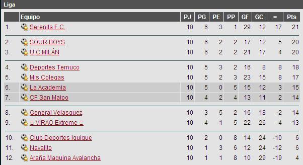 Campeonato Nacional Tabla10