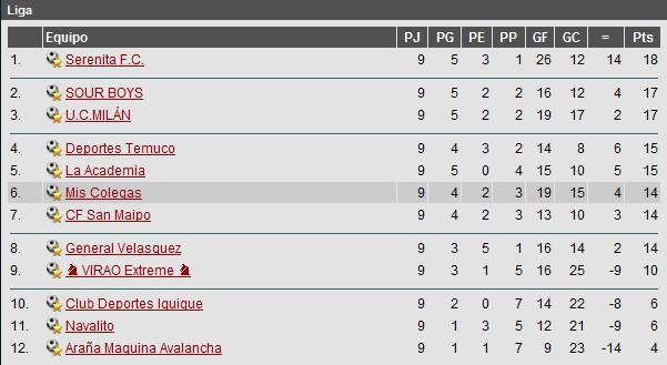 Campeonato Nacional Tabla9