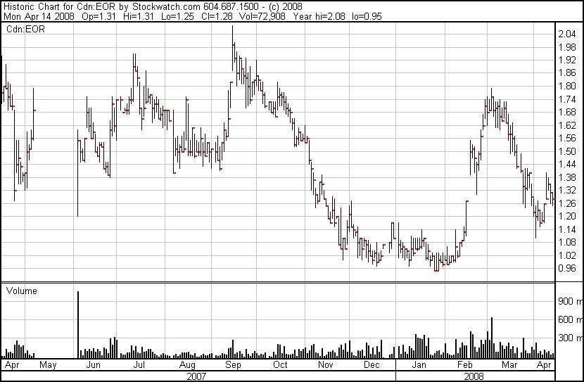 Enhanced Oil Resources (EOR.V) Charts_histproc-3