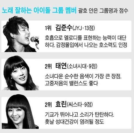 Kim Junsu de JYJ elegido como el #1 por su capacidad de canto entre los ídolos Junsu1