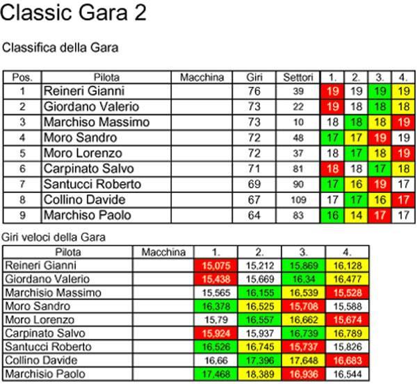 Campionato Classic 2010/2011 Classic2