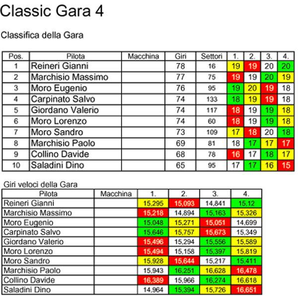 Campionato Classic 2010/2011 Classic4