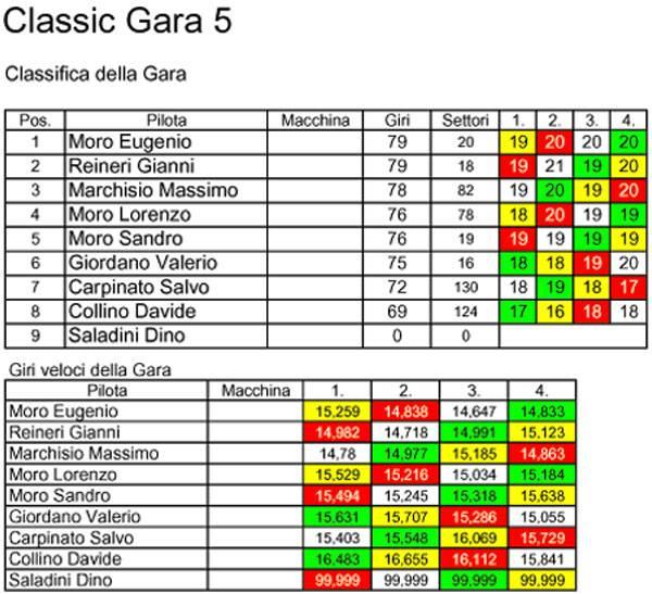Campionato Classic 2010/2011 Classic5