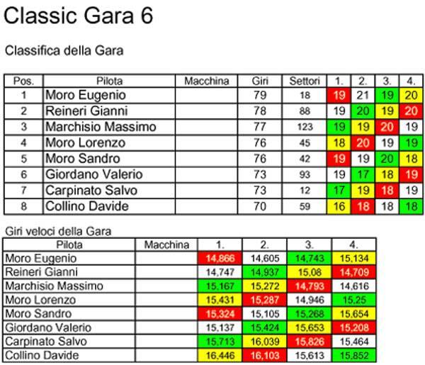 Campionato Classic 2010/2011 Classic6