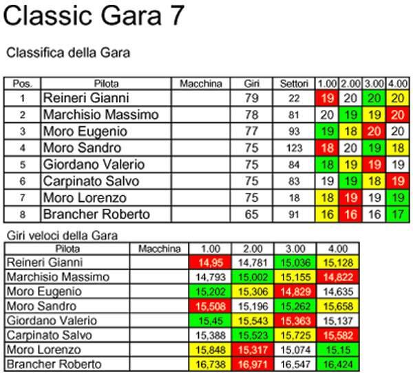 Campionato Classic 2010/2011 Classic7