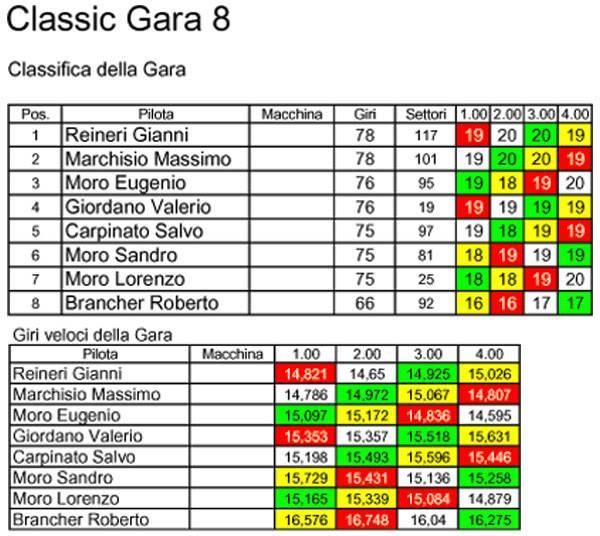 Campionato Classic 2010/2011 Classic8