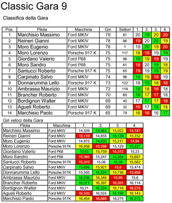 Campionato Classic 2010/2011 Gara 9 Classic-9-Classifica
