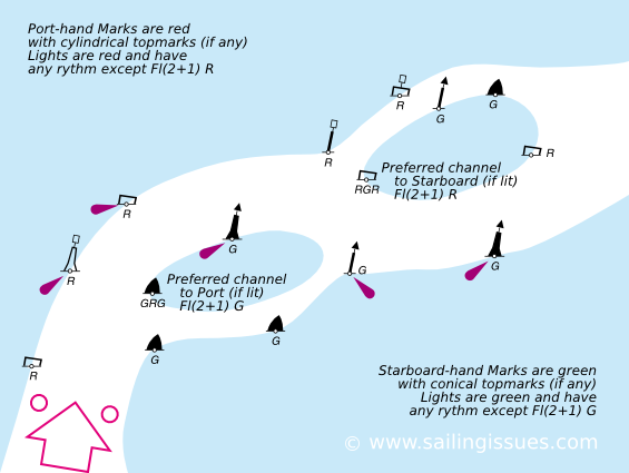 Hệ thống phao Hàng hải Lateral-buoys-channels-IALA-A
