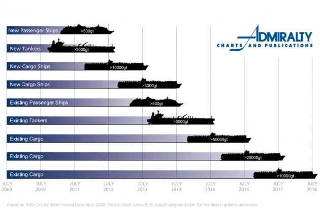 Tổng hợp các bài viết về trang thiết bị hàng hải Marequip1102