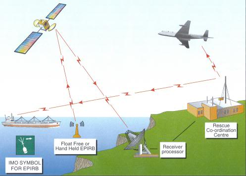 Tổng hợp các bài viết về trang thiết bị hàng hải Marequip202