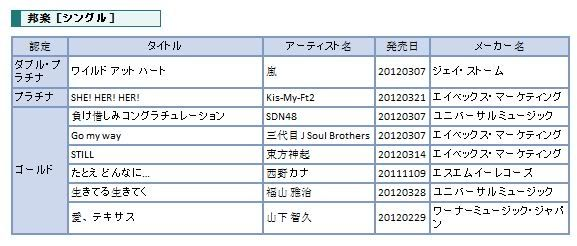 "[TRAD] 120410 Single japonés de Tohoshinki ""Still"" recibe Disco de Oro!!! 120410TohoshinkiStillCertifiedGold"