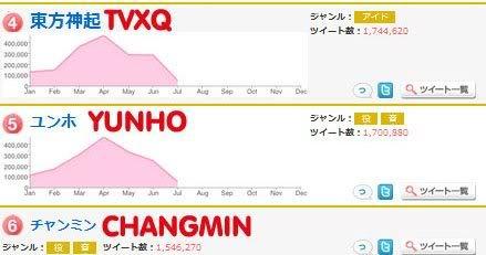 [INFO] Twipple Ranking en Japón en la primera mitad del 2012.  547451_477287968965200_895666495_n