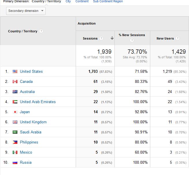 October 2014 Analytics at a glance Location-GoogleAnalytics-MozillaFirefox_2014-10-29_14-35-09_zps7c522334