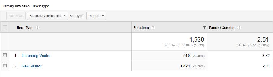 October 2014 Analytics at a glance NewvsReturning-GoogleAnalytics-MozillaFirefox_2014-10-29_14-30-09_zps7d736928