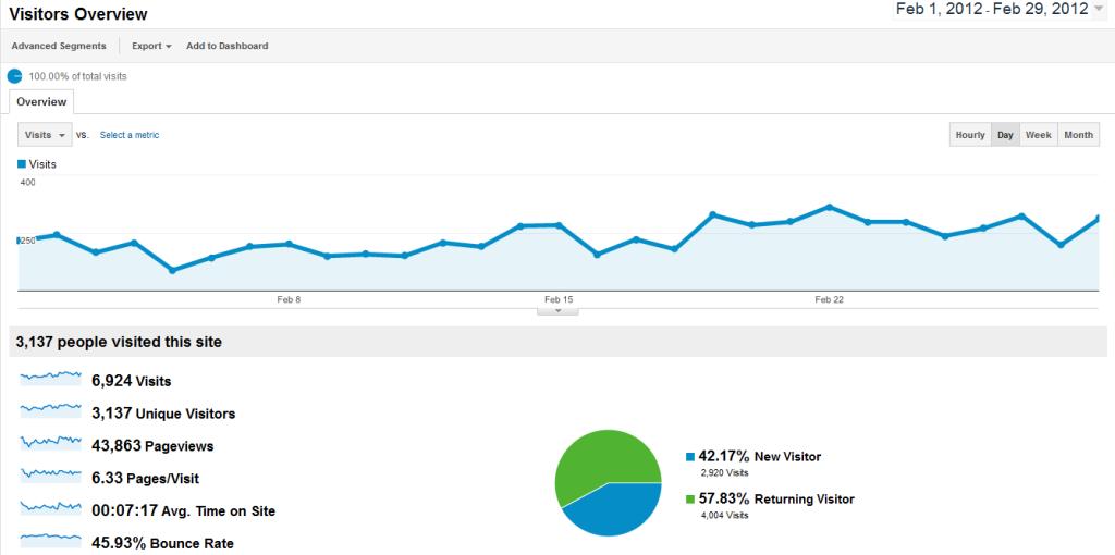 February 2012 Analytics F1_feb29_2012