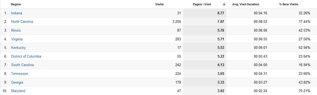June 2012 NCFJ Cruisers Analytics Pagespervisit