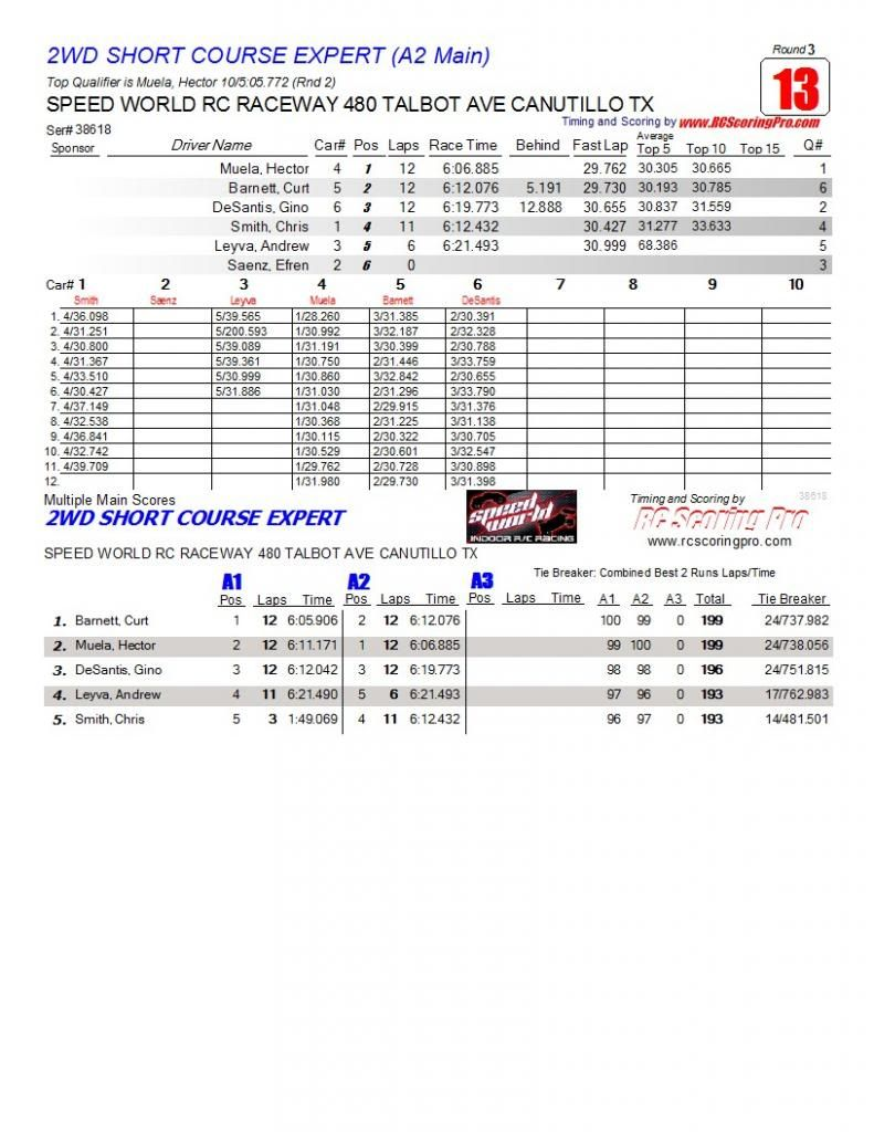 Speed World R/C Raceway WEEK 6 and FINAL 2013 WINTER POINTS SERIES RESULTS R3_Race_13_2WDSHORTCOURSEEXPERT_A2-Main1