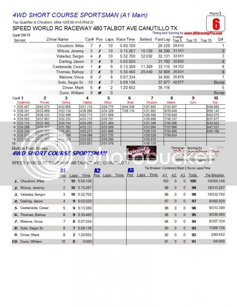 Speed World R/C Raceway WEEK 6 and FINAL 2013 WINTER POINTS SERIES RESULTS R3_Race_06_4WDSHORTCOURSESPORTSMAN_A1-Main1