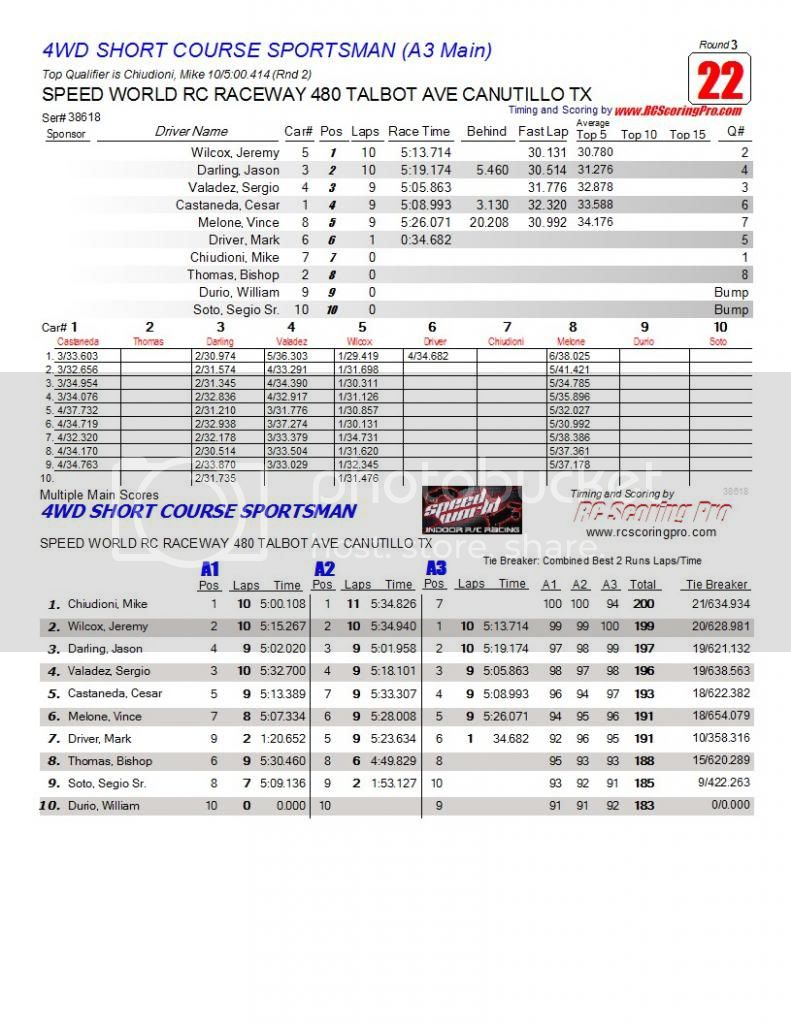 Speed World R/C Raceway WEEK 6 and FINAL 2013 WINTER POINTS SERIES RESULTS R3_Race_22_4WDSHORTCOURSESPORTSMAN_A3-Main1