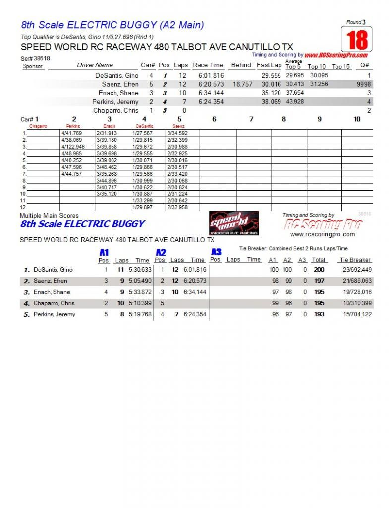 Speed World R/C Raceway WEEK 6 and FINAL 2013 WINTER POINTS SERIES RESULTS R3_Race_18_8thScaleELECTRICBUGGY_A2-Main1