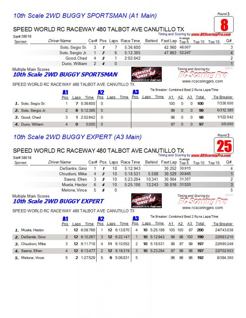 Speed World R/C Raceway WEEK 6 and FINAL 2013 WINTER POINTS SERIES RESULTS AAAmainfinalresults11