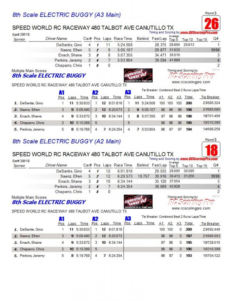 Speed World R/C Raceway WEEK 6 and FINAL 2013 WINTER POINTS SERIES RESULTS AAAmainfinalresults13