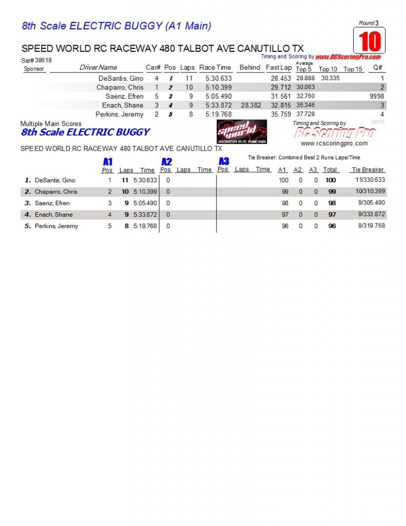Speed World R/C Raceway WEEK 6 and FINAL 2013 WINTER POINTS SERIES RESULTS AAAmainfinalresults14