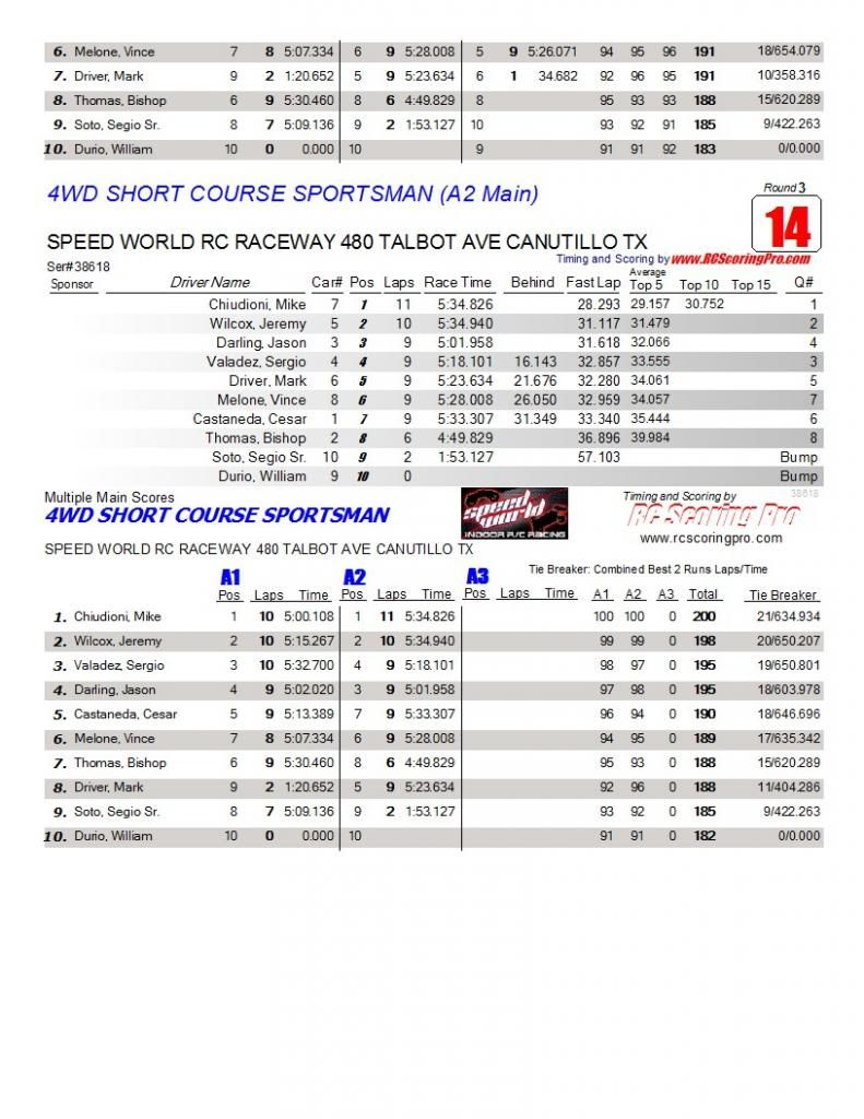 Speed World R/C Raceway WEEK 6 and FINAL 2013 WINTER POINTS SERIES RESULTS AAAmainfinalresults7
