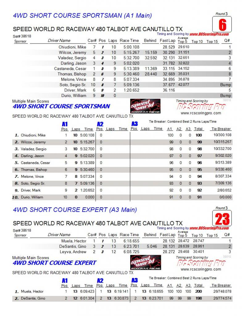 Speed World R/C Raceway WEEK 6 and FINAL 2013 WINTER POINTS SERIES RESULTS AAAmainfinalresults8