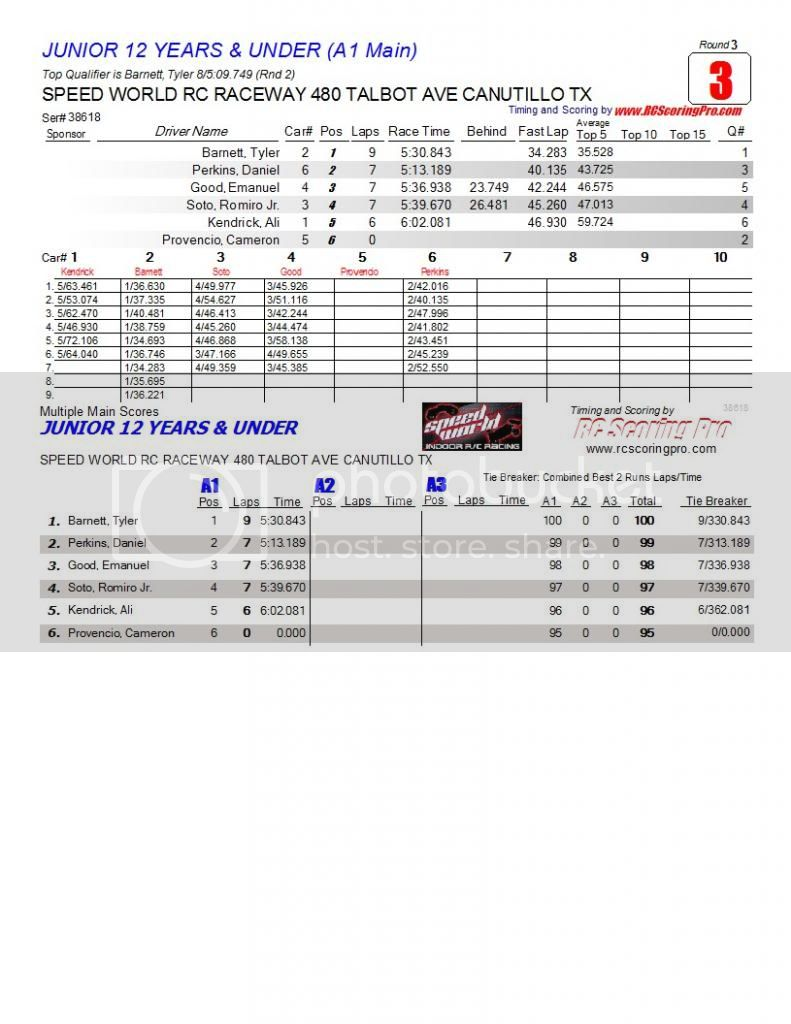 Speed World R/C Raceway WEEK 6 and FINAL 2013 WINTER POINTS SERIES RESULTS R3_Race_03_JUNIOR12YEARSampUNDER_A1-Main1