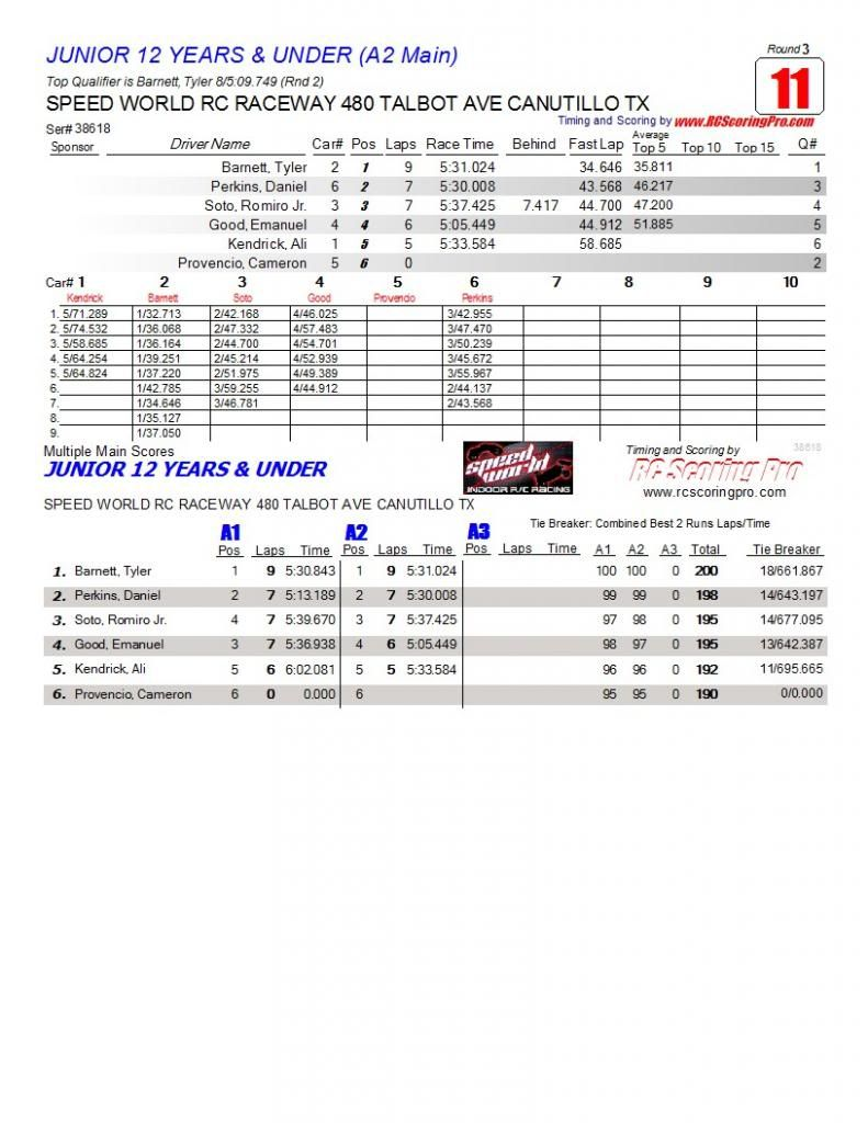 Speed World R/C Raceway WEEK 6 and FINAL 2013 WINTER POINTS SERIES RESULTS R3_Race_11_JUNIOR12YEARSampUNDER_A2-Main1
