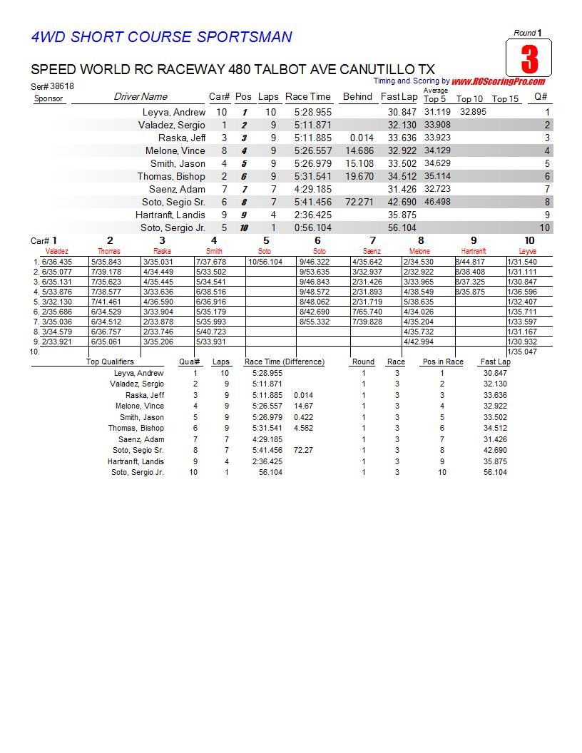 Saturday 2-23-2013 Speed World Club Race Results R1_Race_03_4WDSHORTCOURSESPORTSMAN1